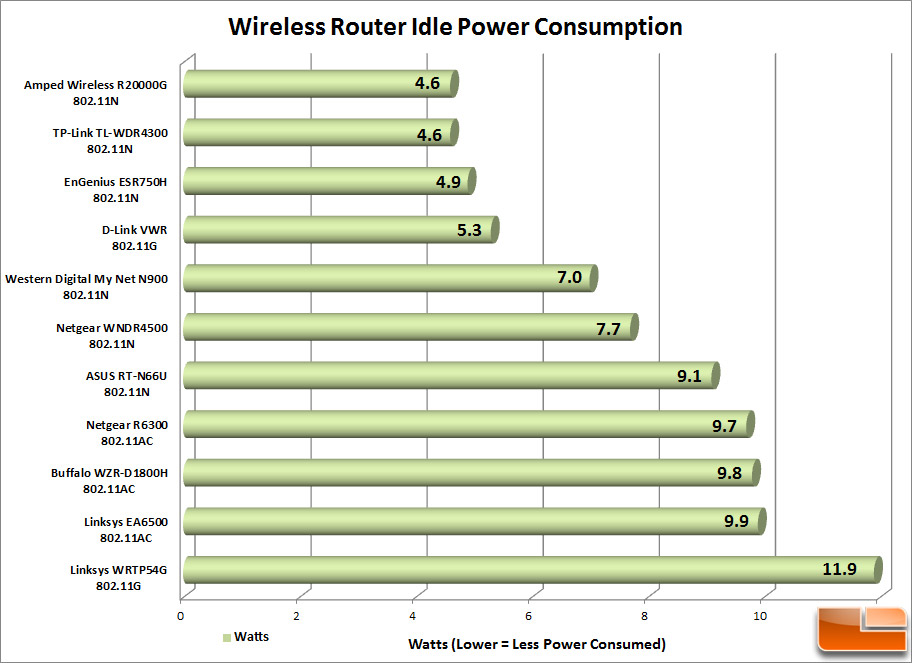 Cisco Linksys EA6500 Smart Wi-Fi Router Review - Page 6 of 7 - Legit