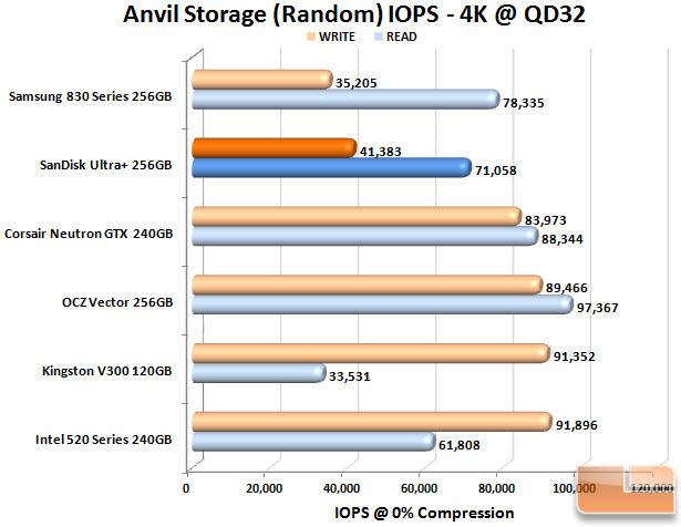 SanDisk Ultra Plus 256GB Anvil IOPS Chart