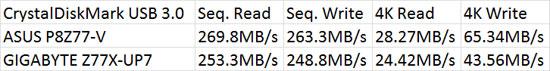 Intel Z77 SuperSpeed USB 3.0 Performance