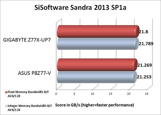 GIGABYTE Z77X-UP7 Intel Z77 Sandra 2013 SP1a Memory Benchmark Scores