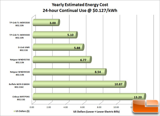 Router_Energy_Cost