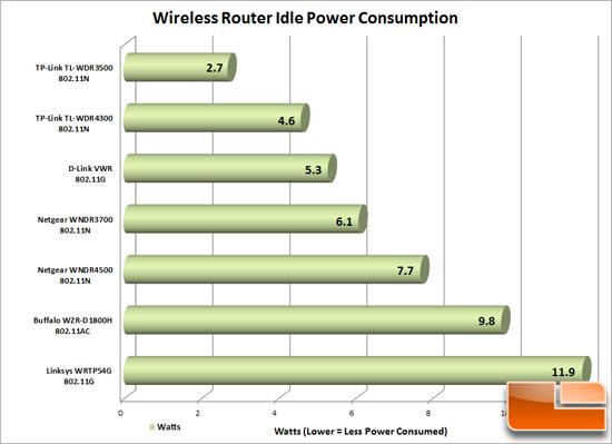 Router_Power_Consumption