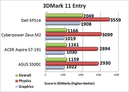 Futuremark 3DMark 11 Entry Level Preset