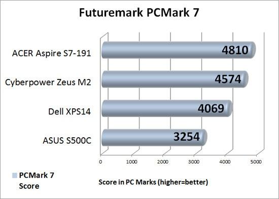 Futuremark PCMark 7 Benchmark Results