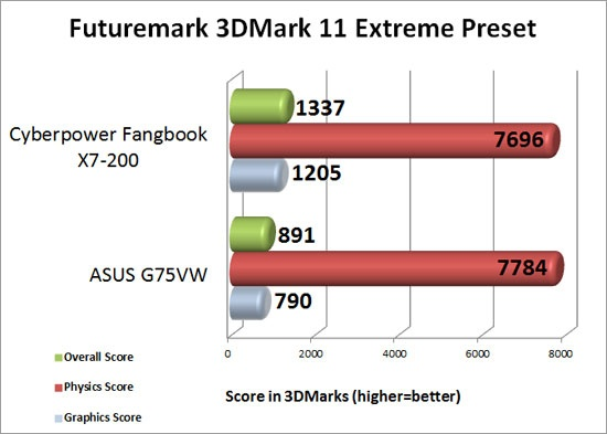 CyberPower PC Fangbook X7-200 3DMark 11 Extreme Preset Benchmark Results