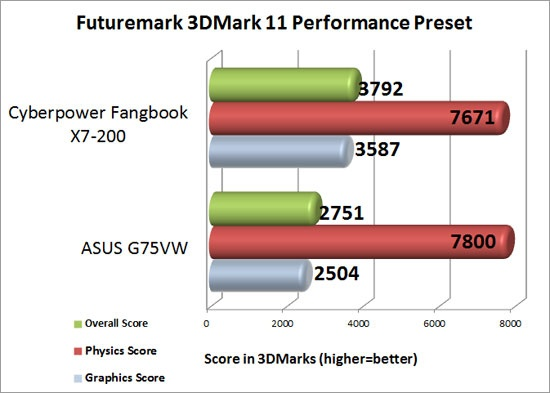 CyberPower PC Fangbook X7-200 3DMark 11 Performance Preset Benchmark Results