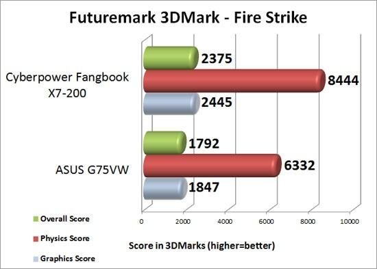 CyberPower PC Fangbook X7-200 3DMark Fire Strike Benchmark Results