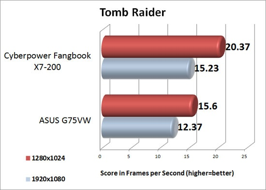 tomb_raider_results_550