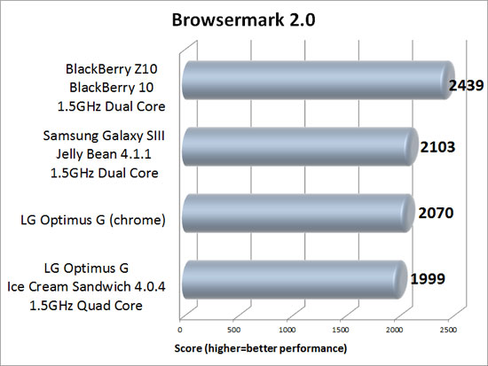 Rightware Browsermark 2.0 Benchmark Results
