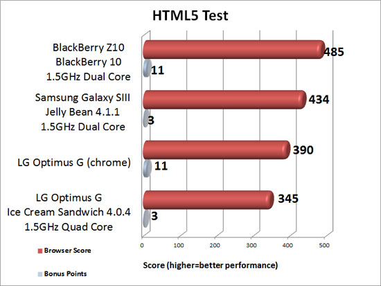 HTML5 Test Benchmark Results