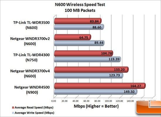 N600 Speed Test - 100MB