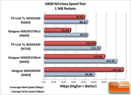 N600 Speed Test - 1MB