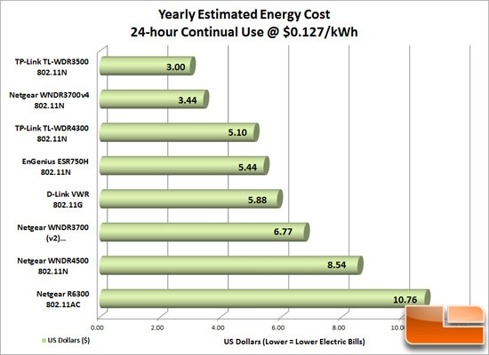 N600 Energy Costs