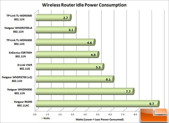 N600 Power Consumption