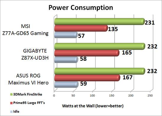 fGIGABYTE Z87X-UD3H Power Consumption