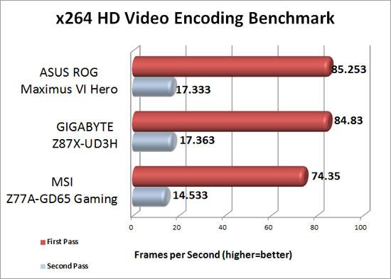 x264 HD Encoding Benchmark Results