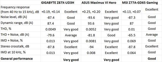 Rightmark Audio Analyzer Audio Performance Benchmark Results