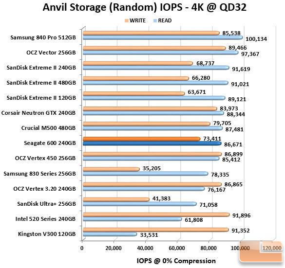 Seagate 600 240GB Anvil IOPS Chart