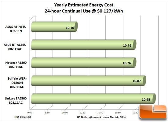 wirelessac_energy_cost_550