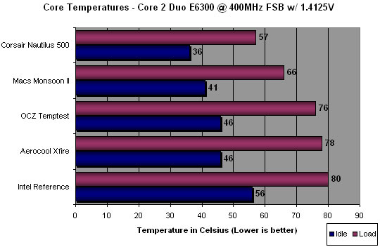 Monsoon II Active TEC CPU Cooling System Overclocked Results