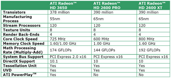 ATI Radeon HD 3650 and Radeon HD 3450 Video Cards