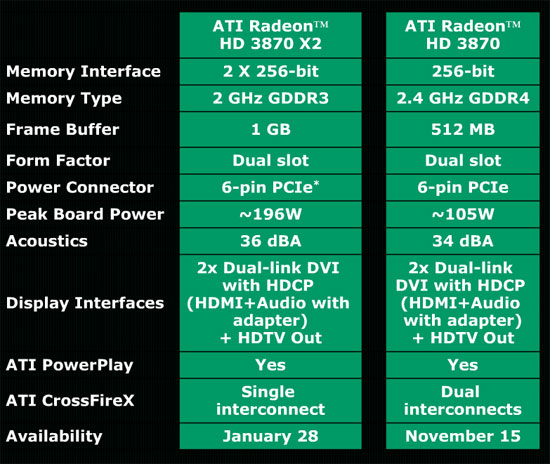 ATI Radeon HD 3870 X2 Specifications