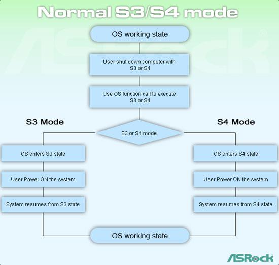Instant Boot on ASRock N7AD-SLI Motherboards
