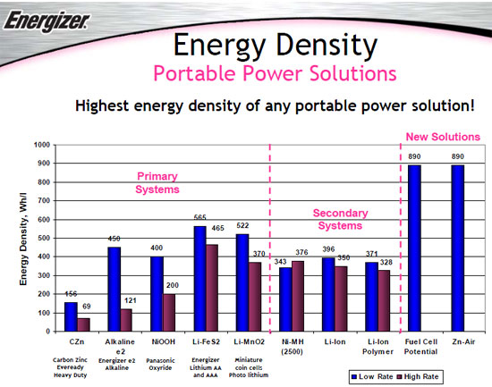 First Look Energizer Zinc Air Prismatic Battery Page 2