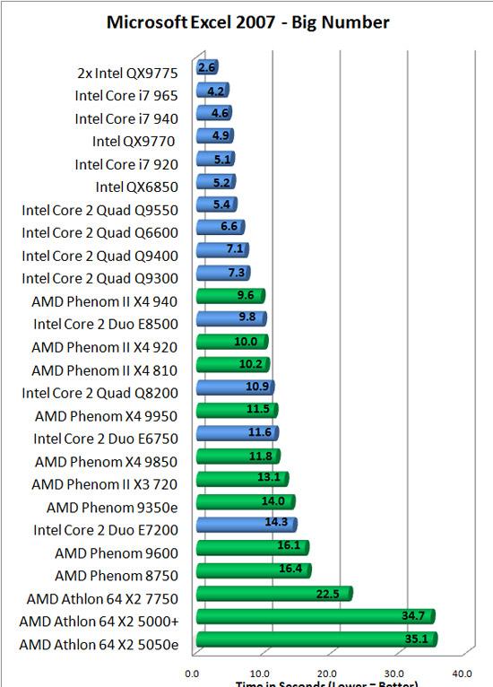 intel core 2 quad q9400 processor review