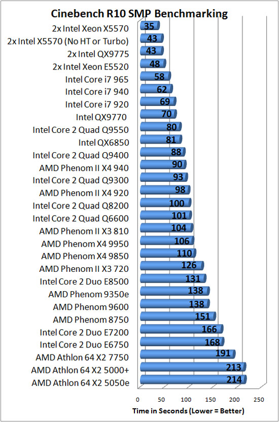 intel xeon x5570 and e5520 gainestown processors