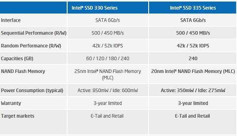 Intel 335 Series 240GB SSD Review