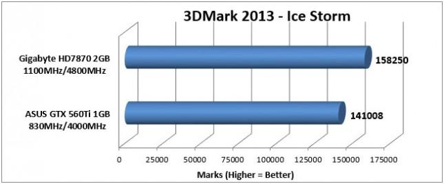 HD7870 3DMark Ice Storm