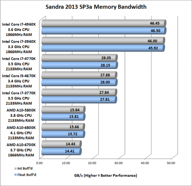 Sandra Memory Bandwidth