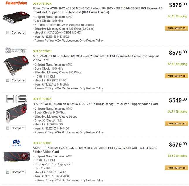 AMD Radeon R9 290X Sold Out