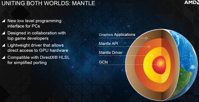 AMD Mantle Technology