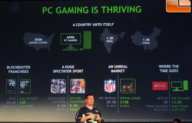 PC Gaming Thriving