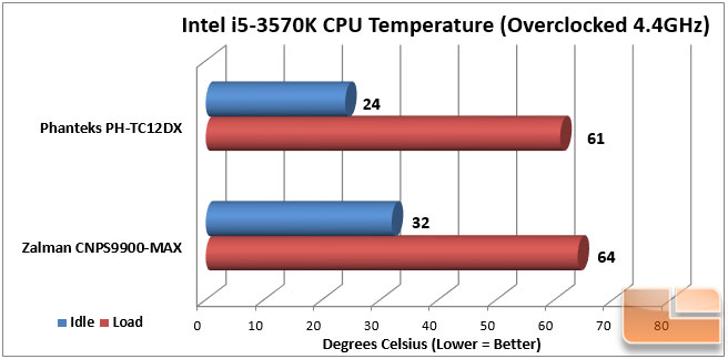 TC12DX Overclocked Thermals