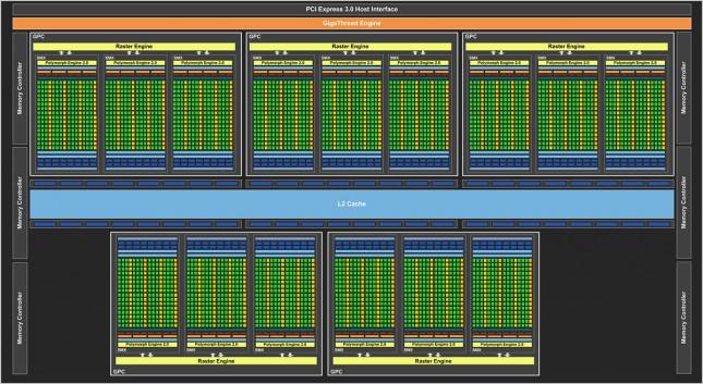 NVIDIA GK110 Block Diagram