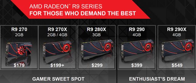 AMD R9 Series Lineup