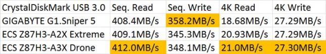 CrystalDiskMark SuperSpeed USB 3.0 Benchmark Results