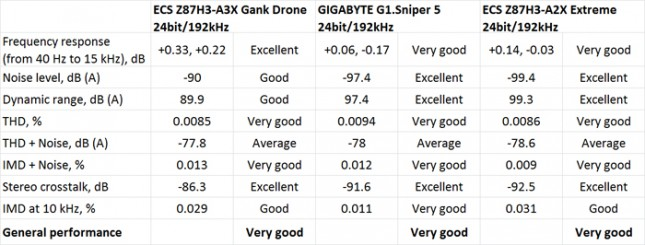 GANK Drone Z87H3-A3X Rightmark Audio Analyzer Performance