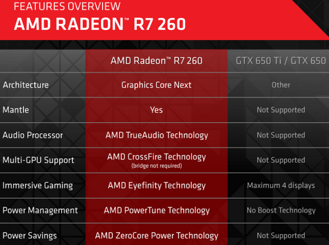 amd-260-feartures
