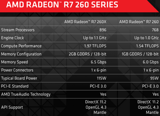 AMD Radeon R7 260 Specs