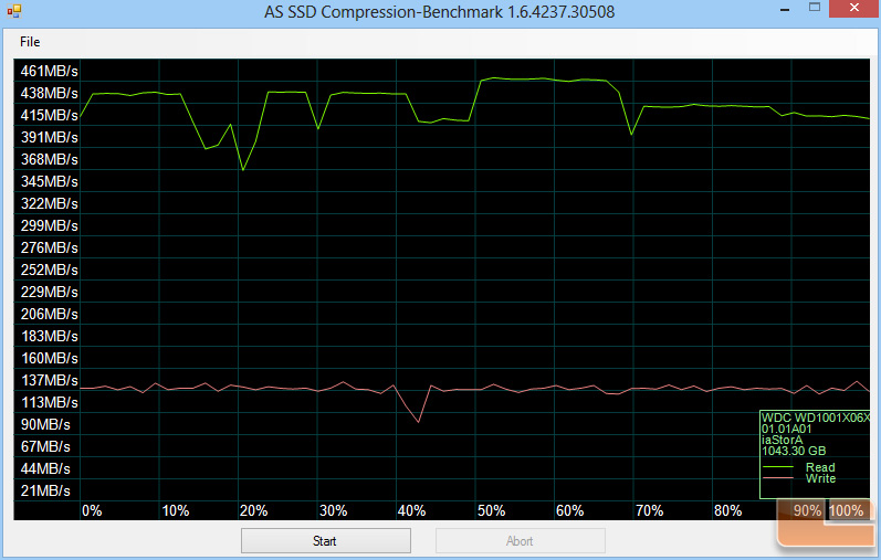 AS-SSD Compression Chart