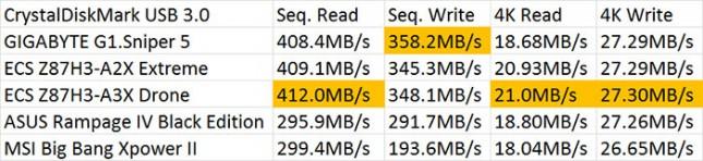 CrystalDiskMark SuperSpeed USB 3.0 Results