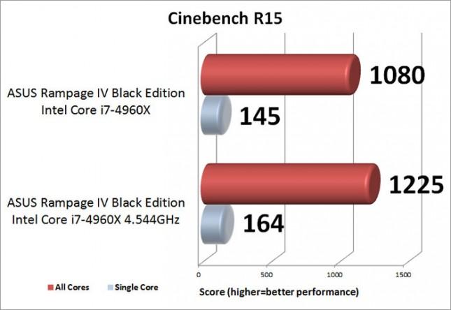 ASUS Rampage IV Black Edition Overclocking