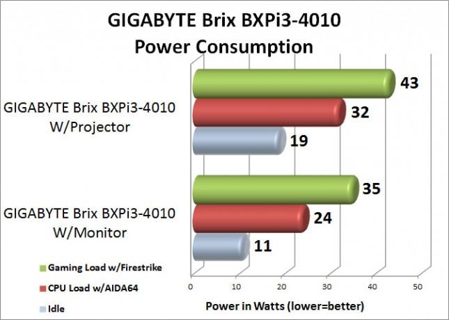 GIGABYTE BXPi3-4010 System Power Consumption