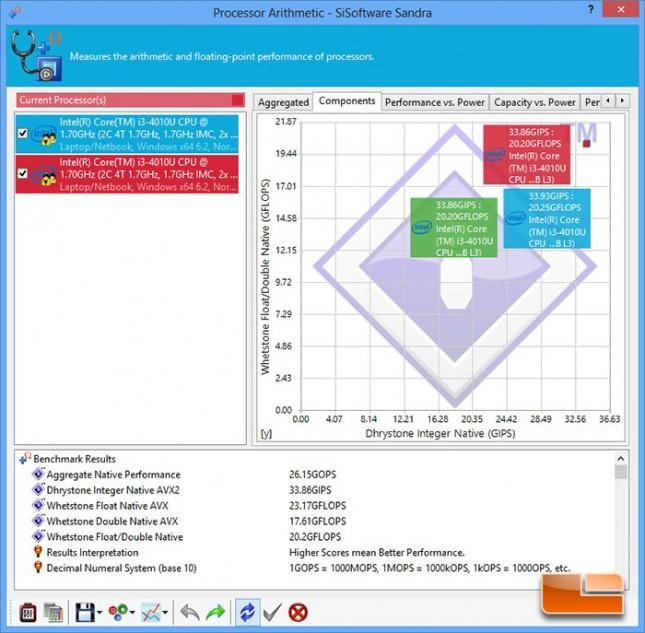 SiSoftware Sandra Processor Arithmetic Benchmark Results