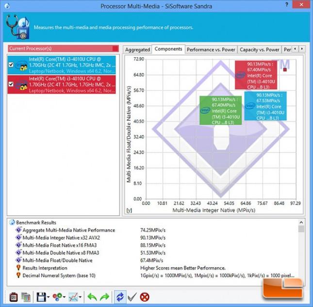 SiSoftware Sandra Multimedia Benchmark Results