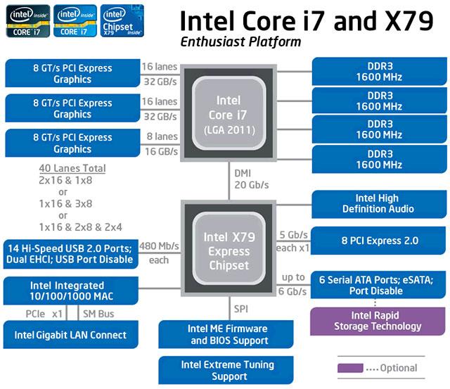 Intel X79 Block Diagram